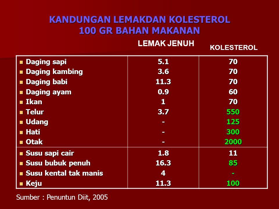 KANDUNGAN LEMAKDAN KOLESTEROL 100 GR BAHAN MAKANAN