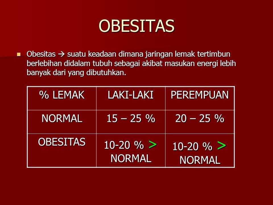 OBESITAS % LEMAK LAKI-LAKI PEREMPUAN NORMAL 15 – 25 % 20 – 25 %