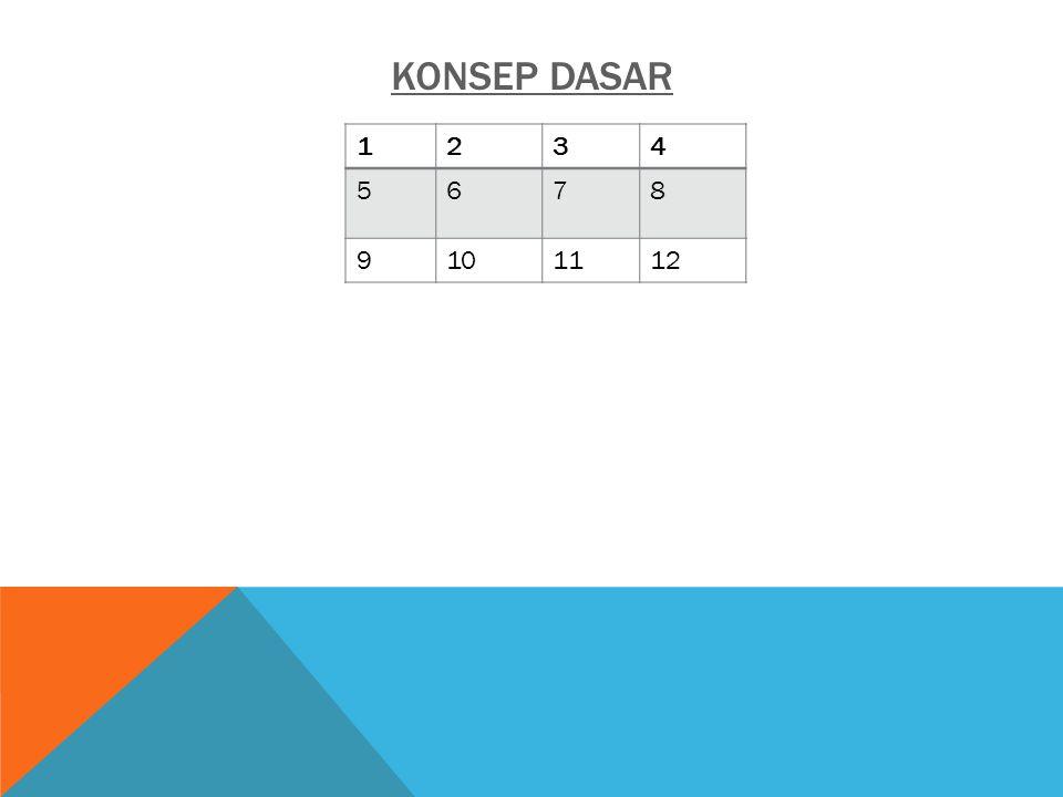 KONSEP DASAR 1 2 3 4 5 6 7 8 9 10 11 12