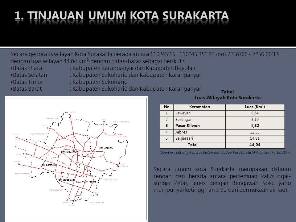 Luas Wilayah Kota Surakarta