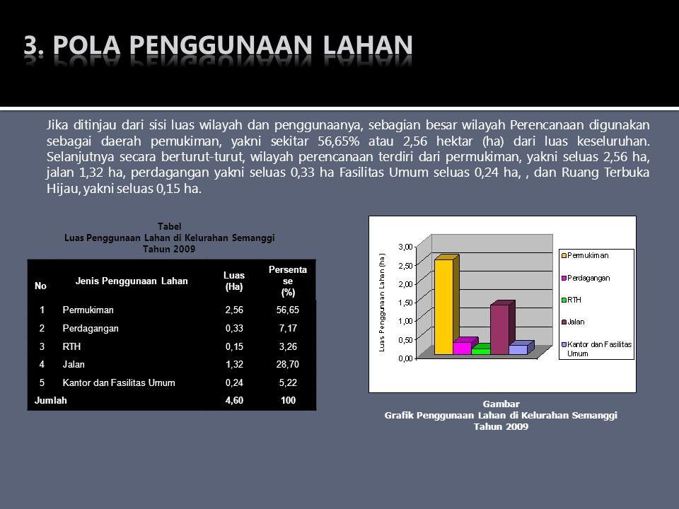 Jenis Penggunaan Lahan Grafik Penggunaan Lahan di Kelurahan Semanggi