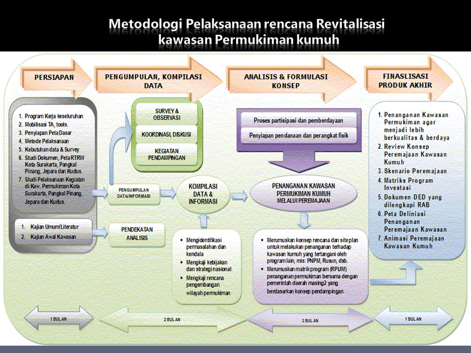 Metodologi Pelaksanaan rencana Revitalisasi kawasan Permukiman kumuh