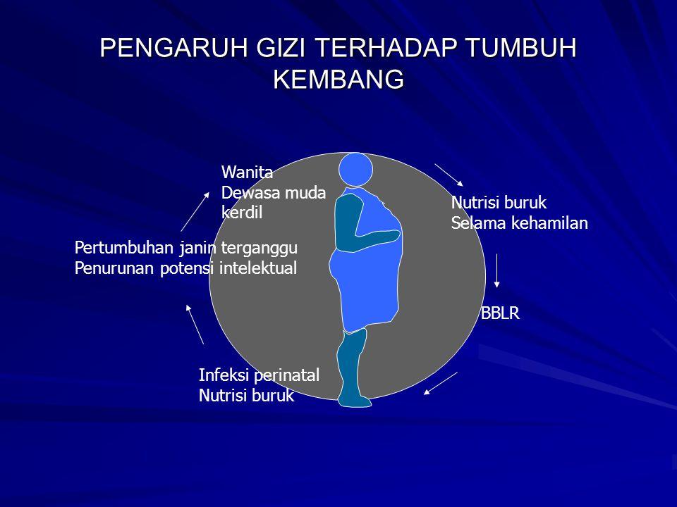 PENGARUH GIZI TERHADAP TUMBUH KEMBANG