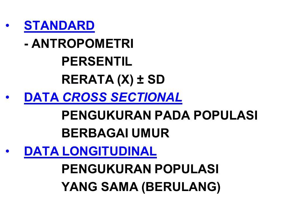 STANDARD - ANTROPOMETRI. PERSENTIL. RERATA (X) ± SD. DATA CROSS SECTIONAL. PENGUKURAN PADA POPULASI.