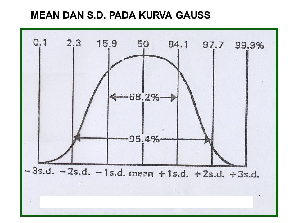 MEAN DAN S.D. PADA KURVA GAUSS