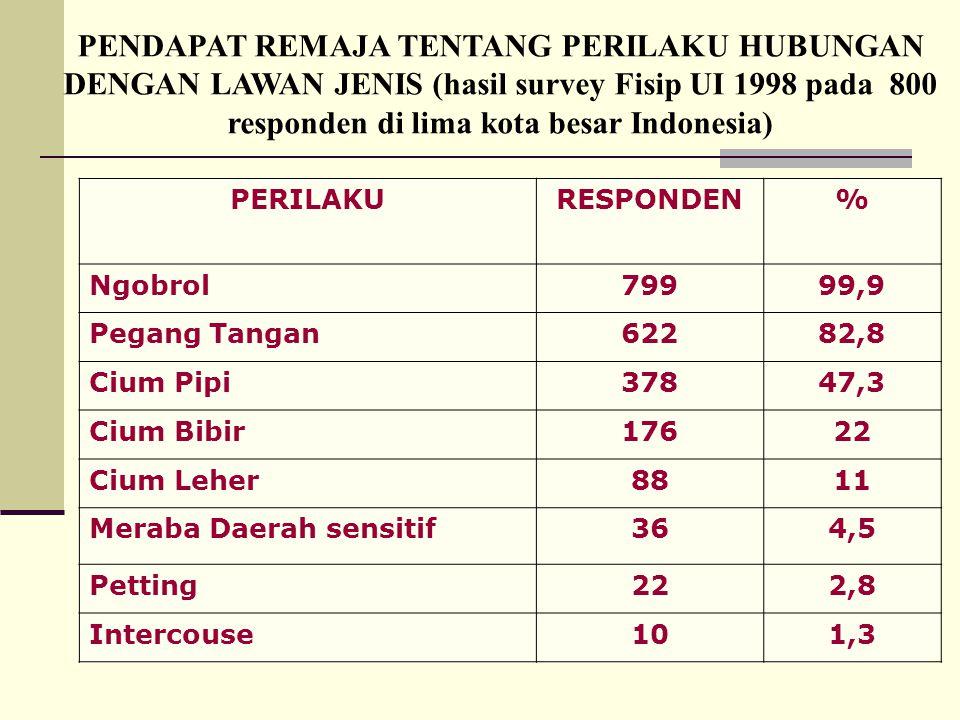 PENDAPAT REMAJA TENTANG PERILAKU HUBUNGAN DENGAN LAWAN JENIS (hasil survey Fisip UI 1998 pada 800 responden di lima kota besar Indonesia)