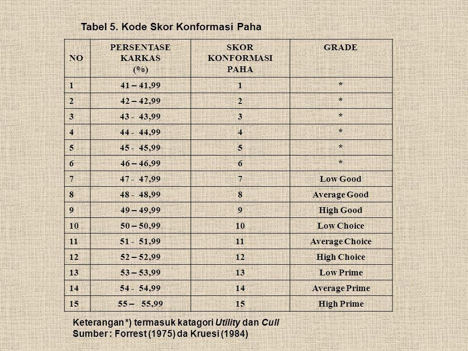 Tabel 5. Kode Skor Konformasi Paha