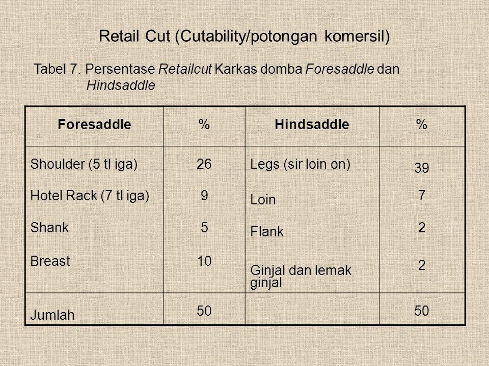Retail Cut (Cutability/potongan komersil)