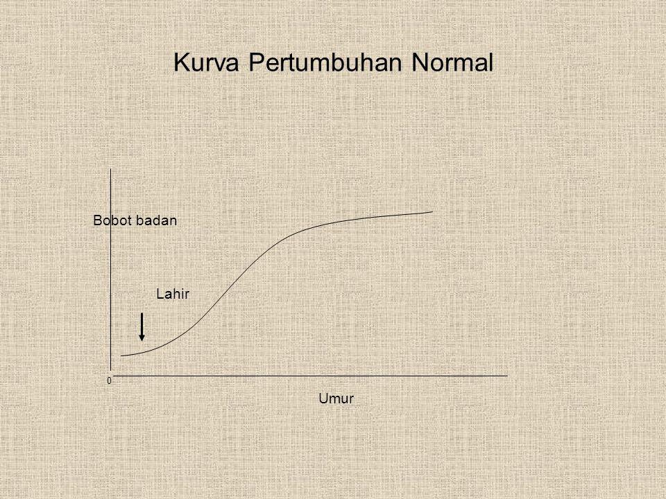 Kurva Pertumbuhan Normal