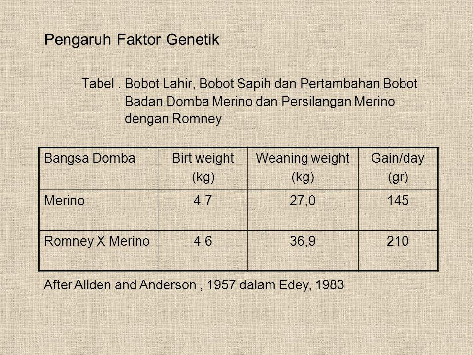 After Allden and Anderson , 1957 dalam Edey, 1983