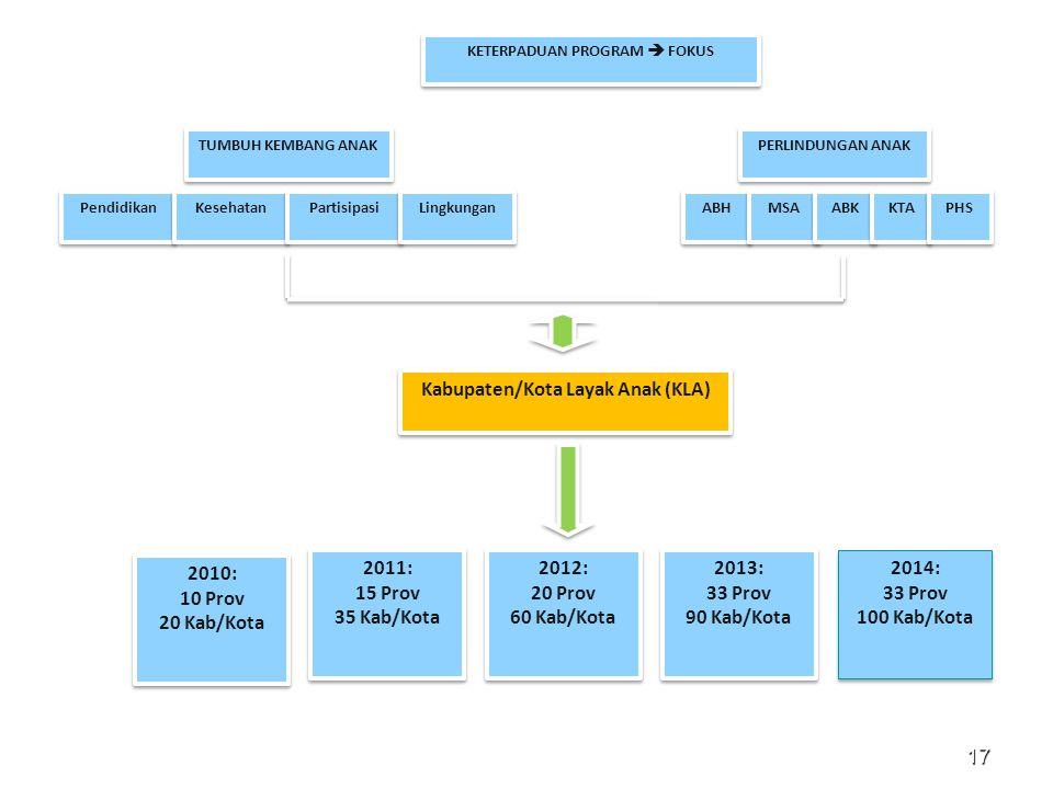 KETERPADUAN PROGRAM  FOKUS Kabupaten/Kota Layak Anak (KLA)