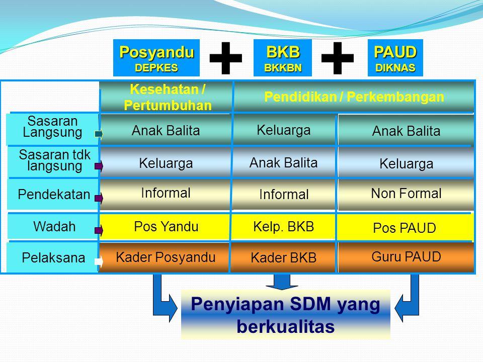 + + Penyiapan SDM yang berkualitas Posyandu BKB BKKBN PAUD DIKNAS