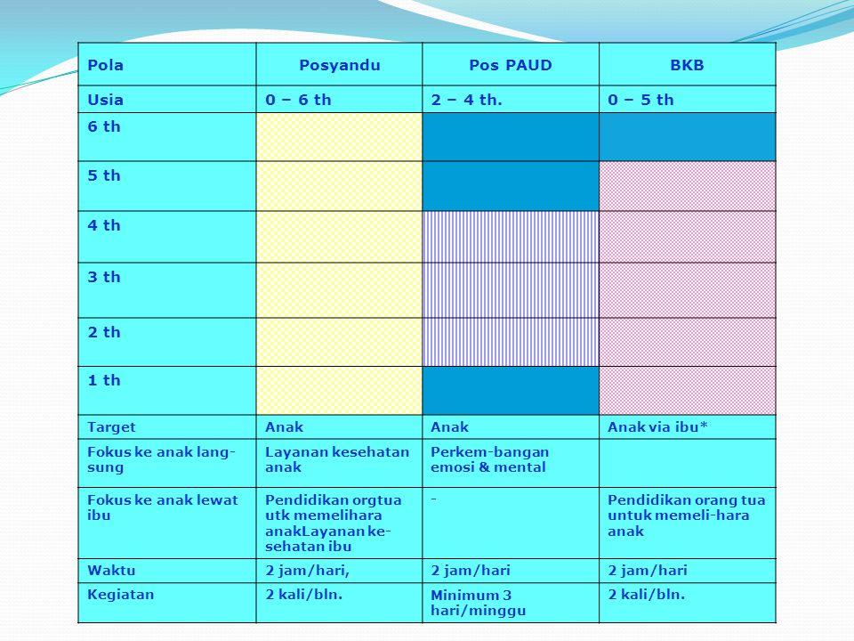 Pola Posyandu Pos PAUD BKB Usia 0 – 6 th 2 – 4 th. 0 – 5 th 6 th 5 th