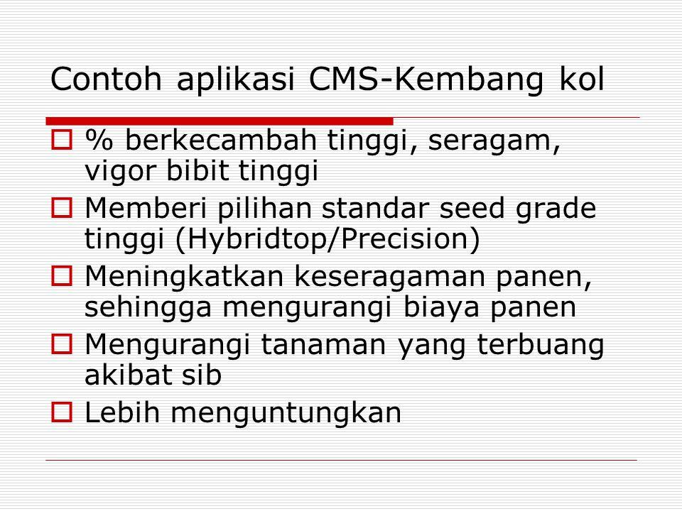 Contoh aplikasi CMS-Kembang kol