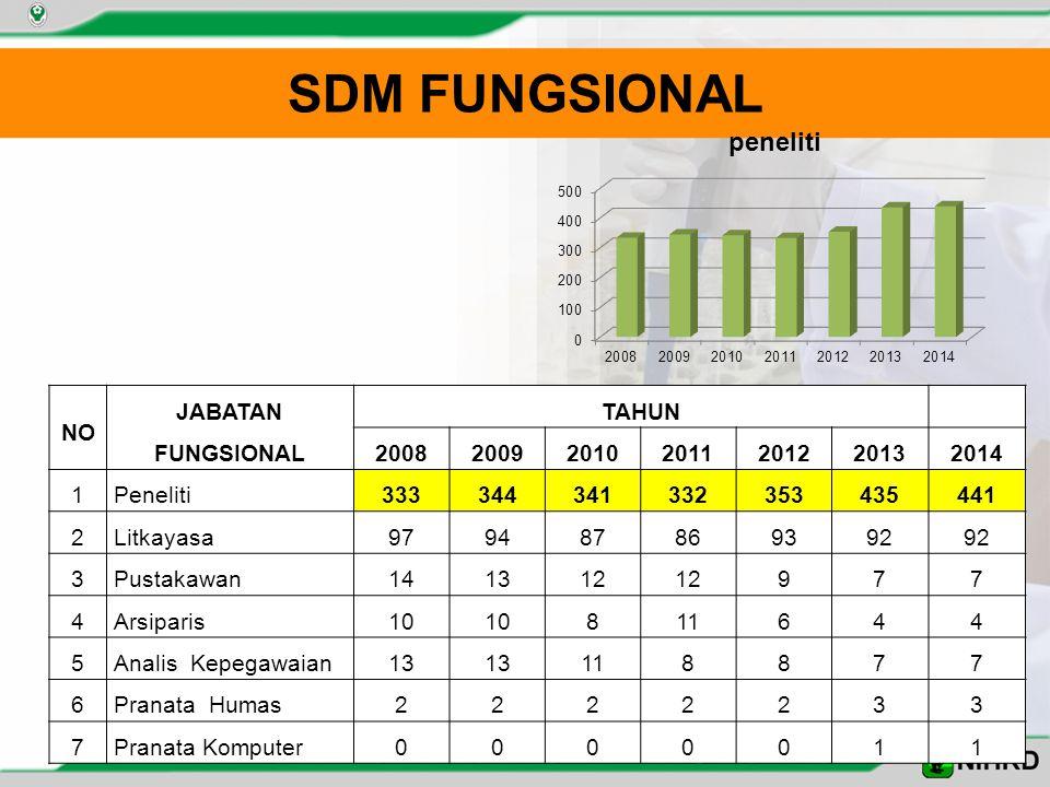 SDM FUNGSIONAL NO JABATAN FUNGSIONAL TAHUN 2008 2009 2010 2011 2012
