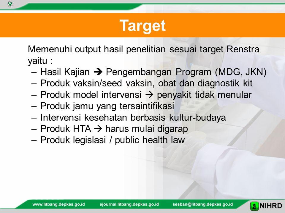 Target Memenuhi output hasil penelitian sesuai target Renstra yaitu :