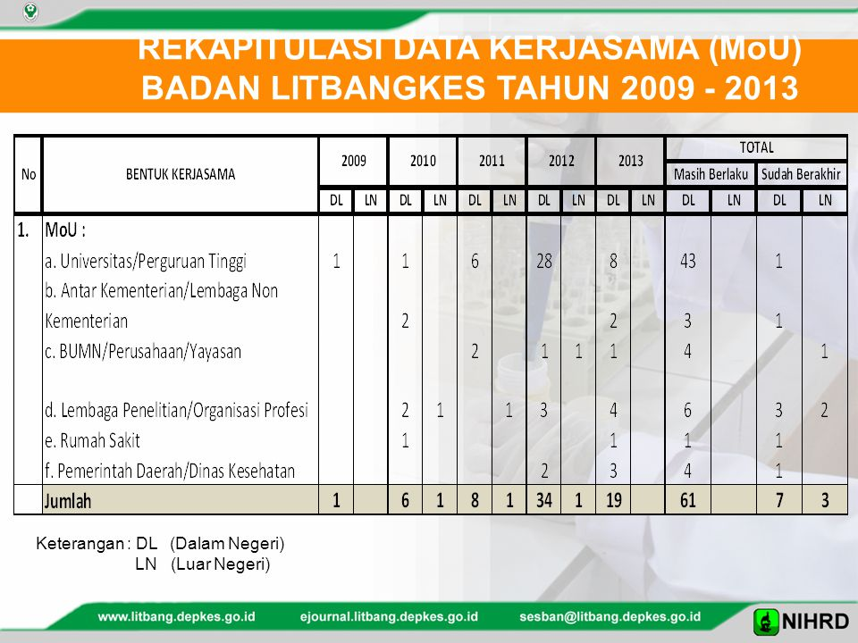 REKAPITULASI DATA KERJASAMA (MoU) BADAN LITBANGKES TAHUN 2009 - 2013