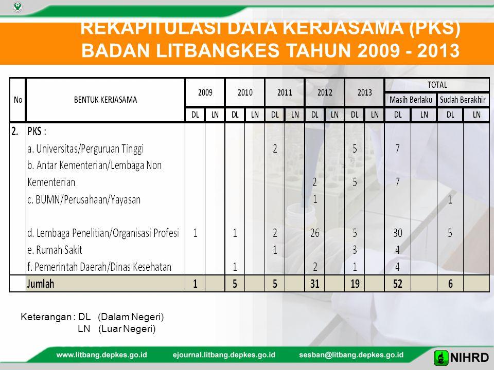 REKAPITULASI DATA KERJASAMA (PKS) BADAN LITBANGKES TAHUN 2009 - 2013