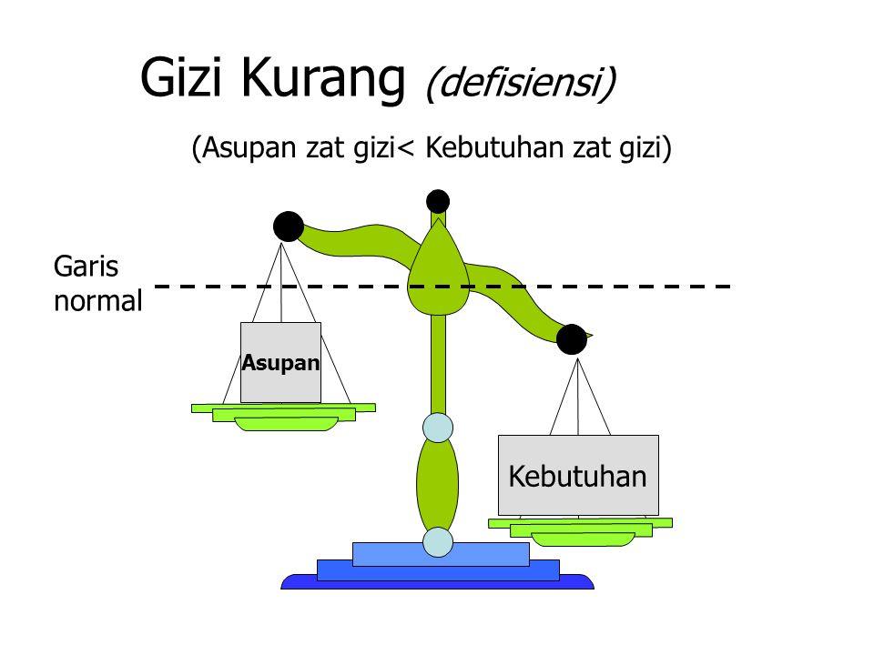 Gizi Kurang (defisiensi)
