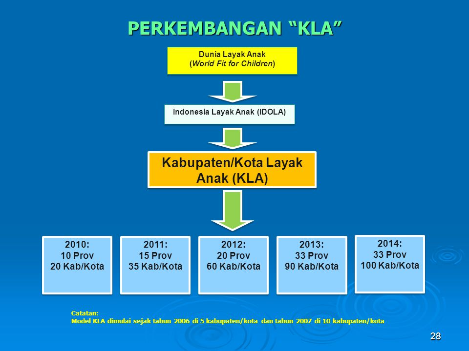 (World Fit for Children) Indonesia Layak Anak (IDOLA)