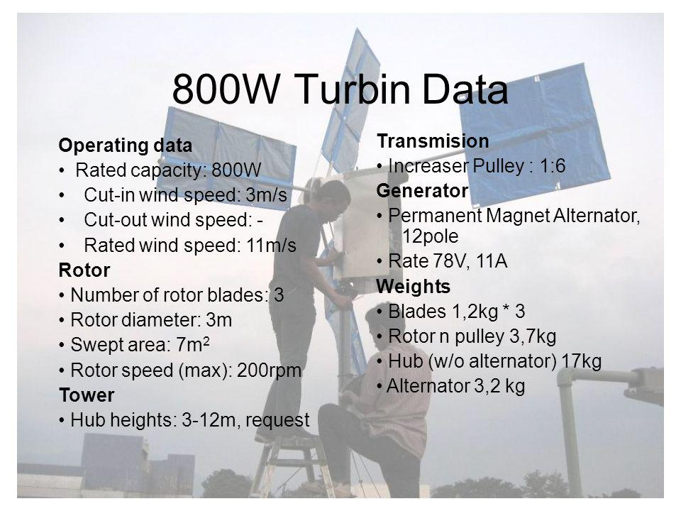 800W Turbin Data Transmision Operating data • Increaser Pulley : 1:6