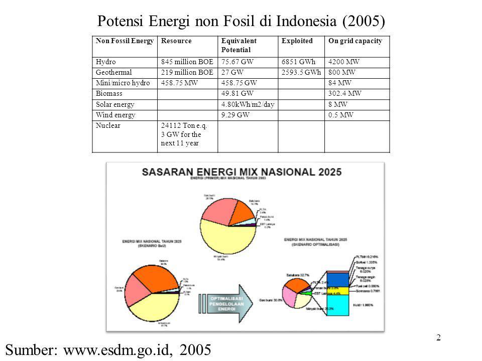Potensi Energi non Fosil di Indonesia (2005)