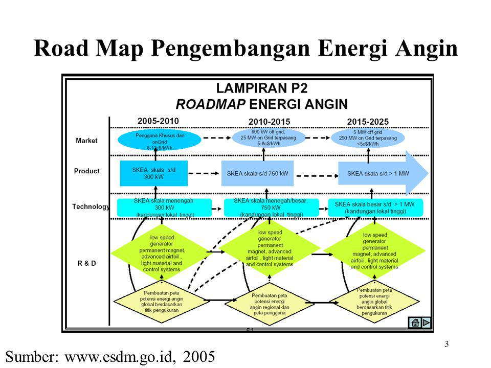 Road Map Pengembangan Energi Angin