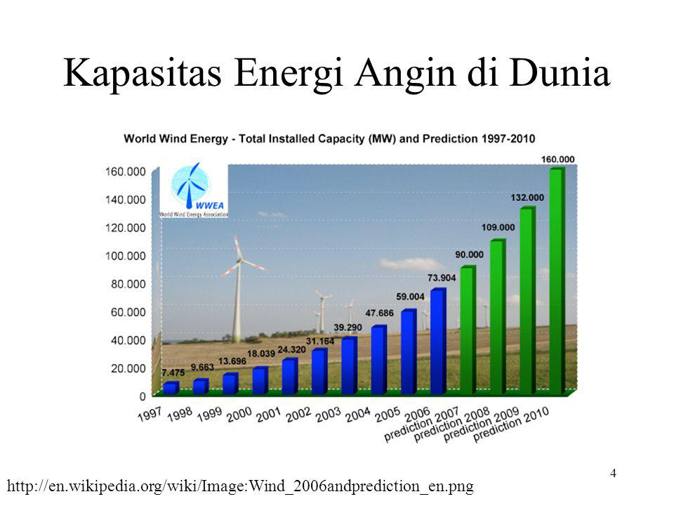 Kapasitas Energi Angin di Dunia