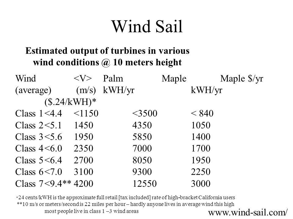 Wind Sail Estimated output of turbines in various wind conditions @ 10 meters height. Wind <V> Palm Maple Maple $/yr.