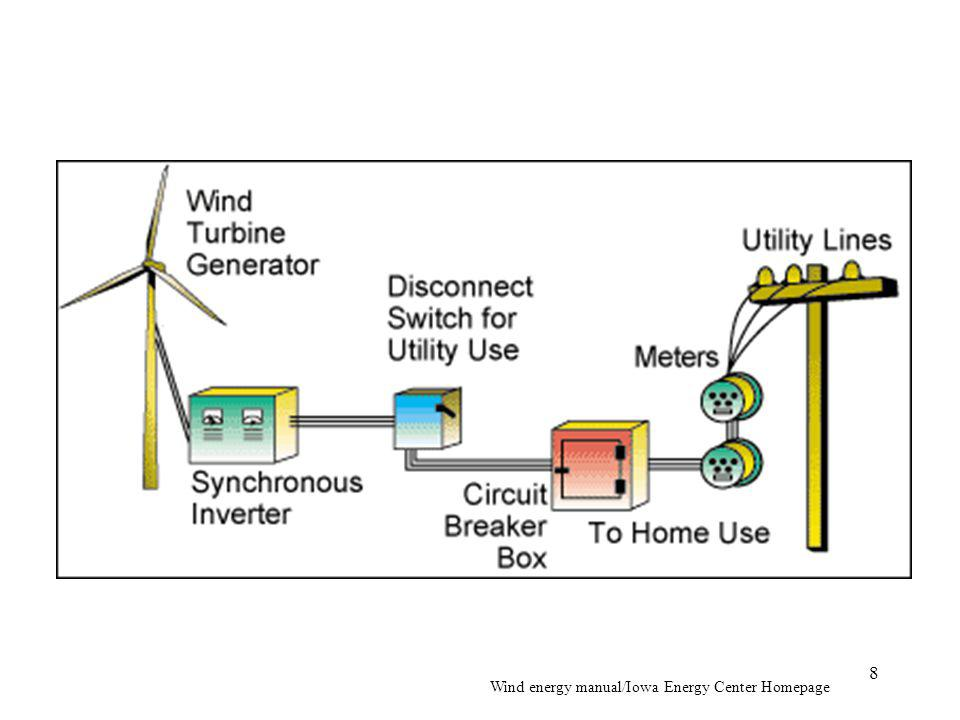 Wind energy manual/Iowa Energy Center Homepage