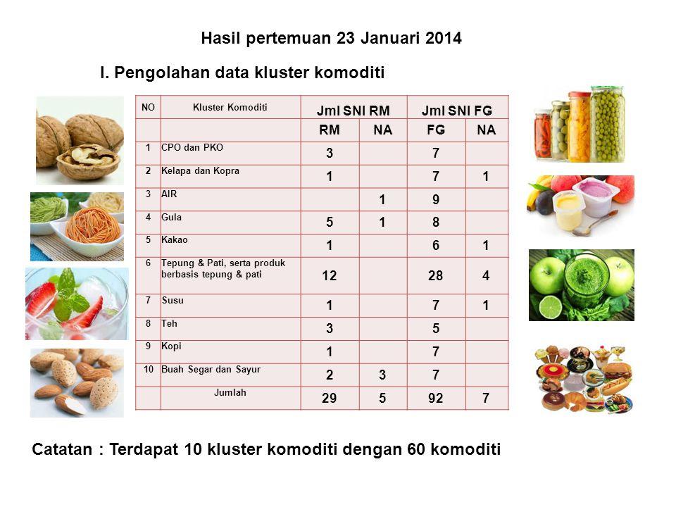 Hasil pertemuan 23 Januari 2014