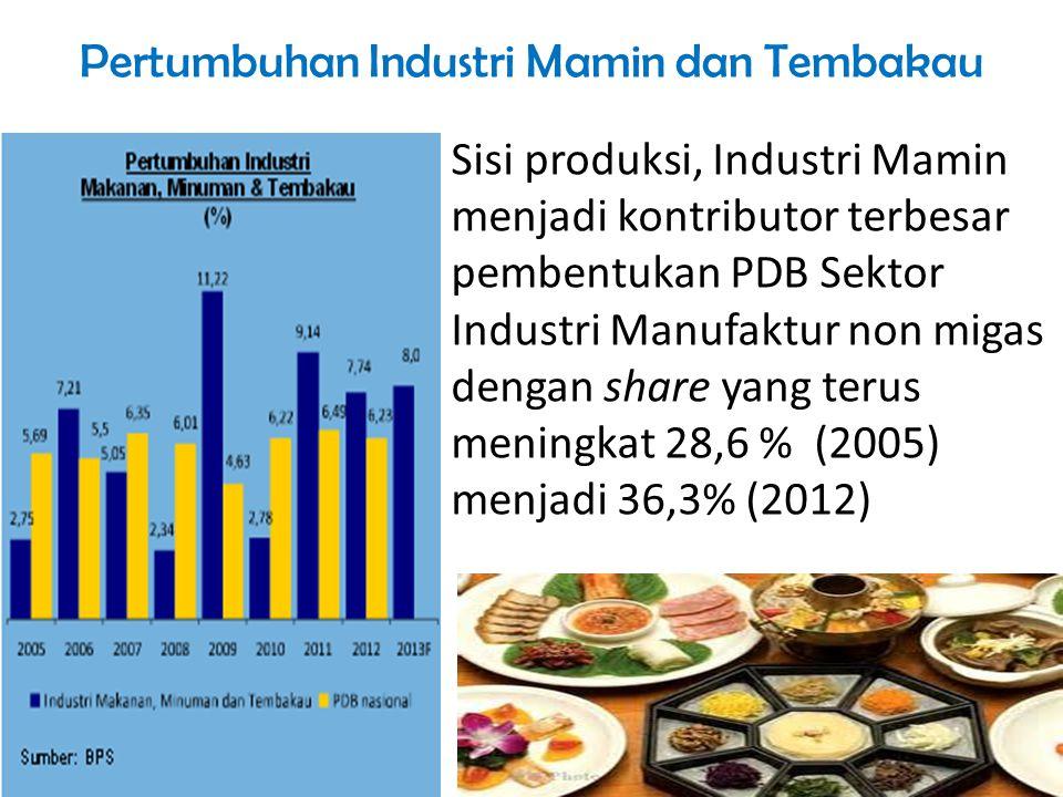 Pertumbuhan Industri Mamin dan Tembakau