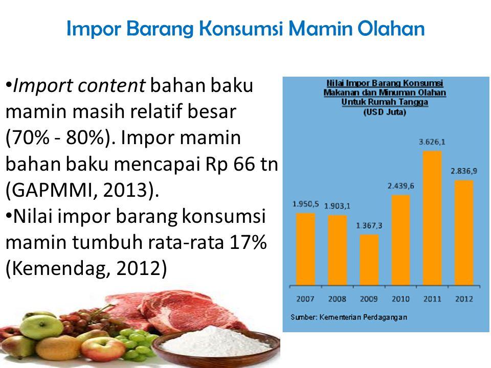 Impor Barang Konsumsi Mamin Olahan