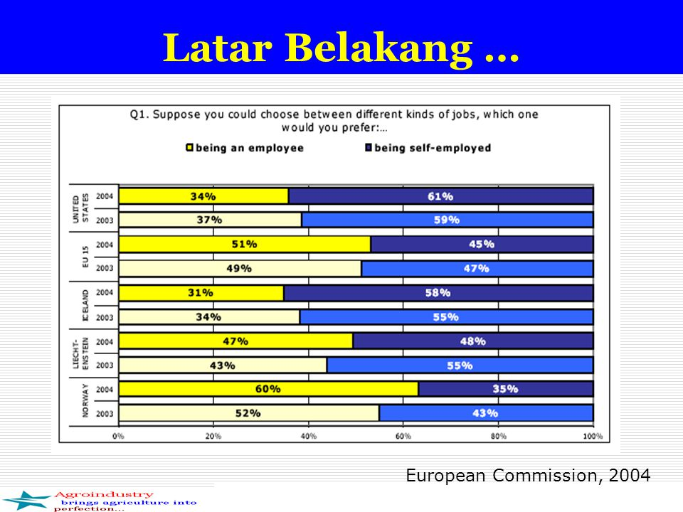 Latar Belakang … European Commission, 2004