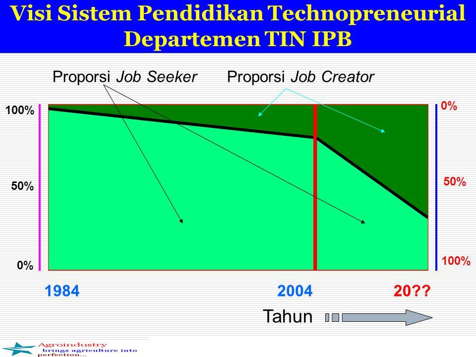 Visi Sistem Pendidikan Technopreneurial Departemen TIN IPB