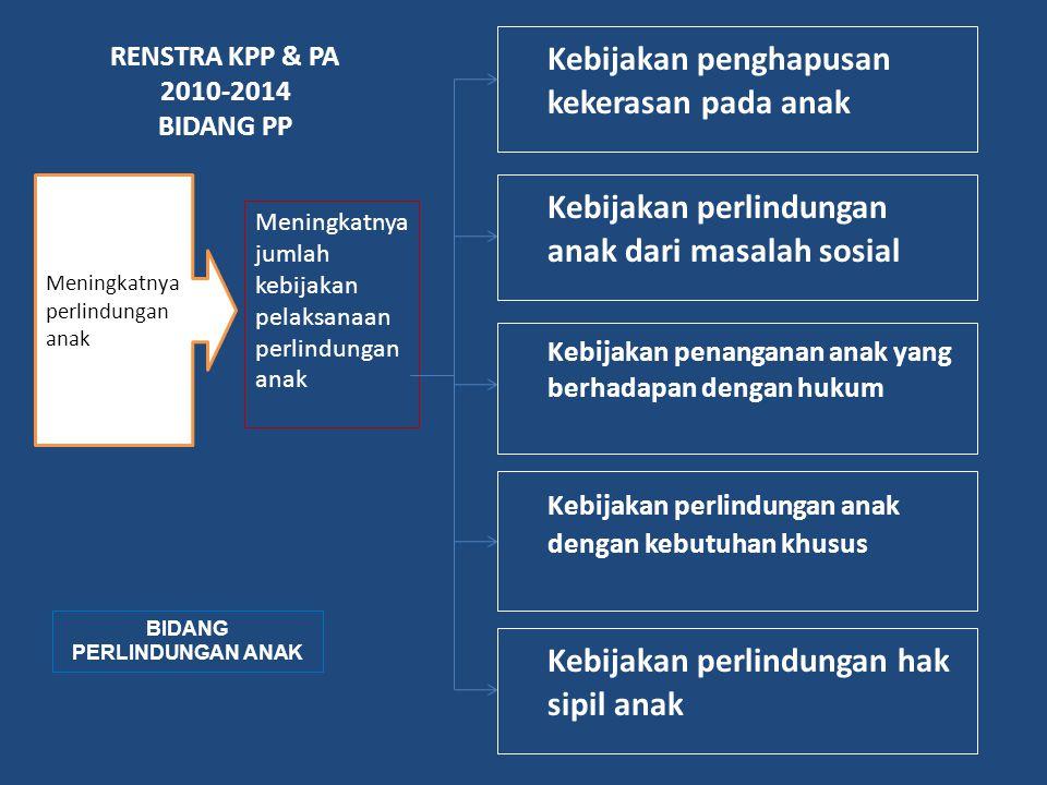 RENSTRA KPP & PA 2010-2014 BIDANG PP BIDANG PERLINDUNGAN ANAK