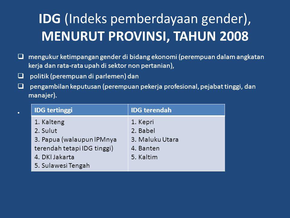 IDG (Indeks pemberdayaan gender), MENURUT PROVINSI, TAHUN 2008