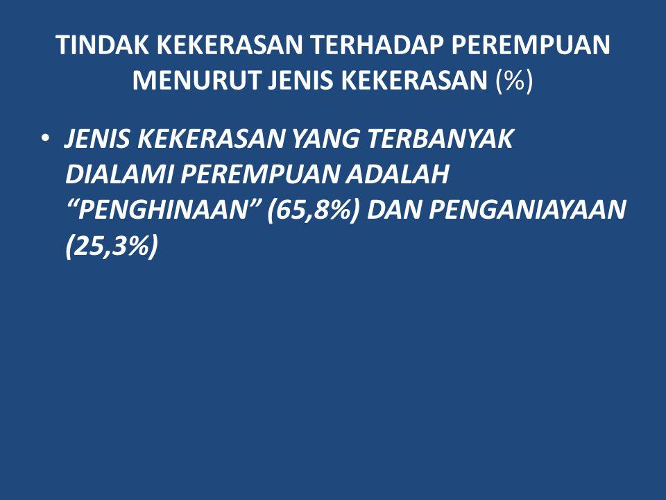 TINDAK KEKERASAN TERHADAP PEREMPUAN MENURUT JENIS KEKERASAN (%)