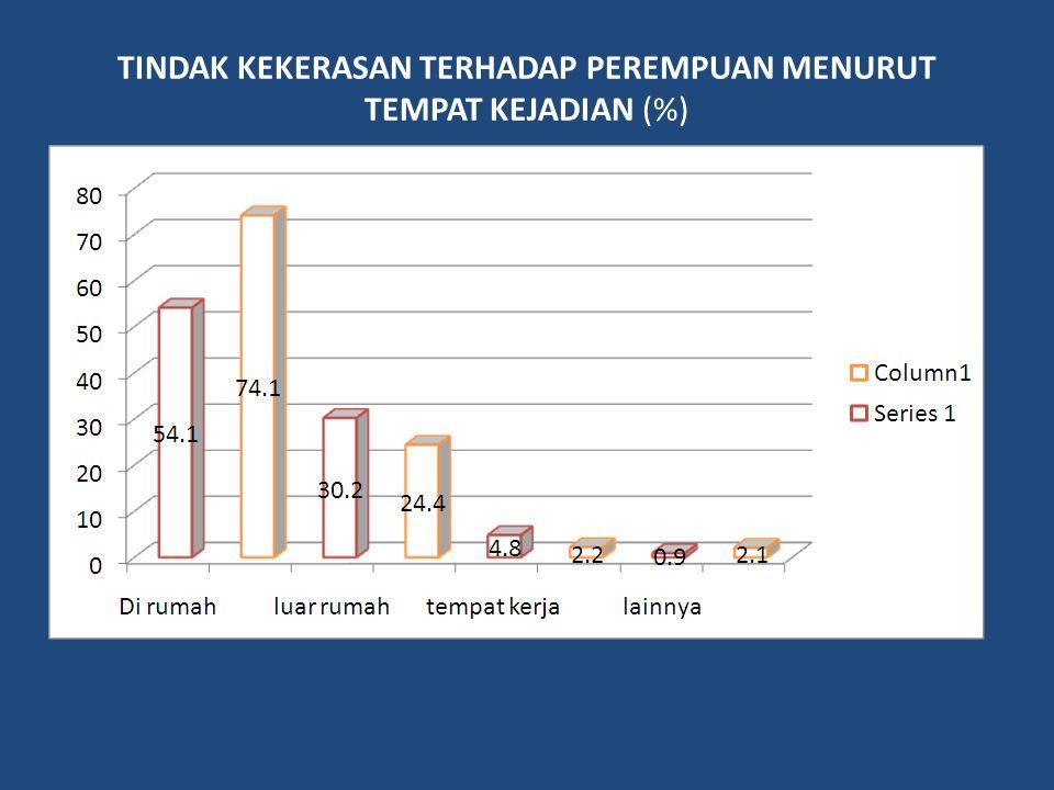 TINDAK KEKERASAN TERHADAP PEREMPUAN MENURUT TEMPAT KEJADIAN (%)