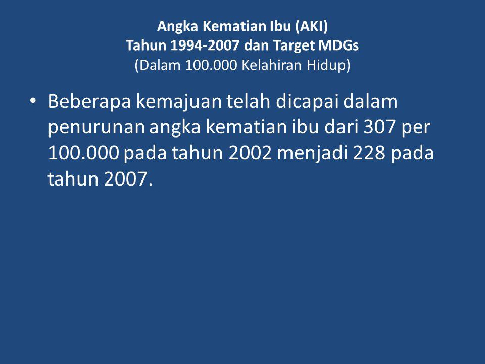 Angka Kematian Ibu (AKI) Tahun 1994-2007 dan Target MDGs (Dalam 100