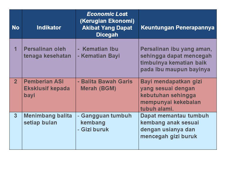 Economic Lost (Kerugian Ekonomi) Akibat Yang Dapat Dicegah