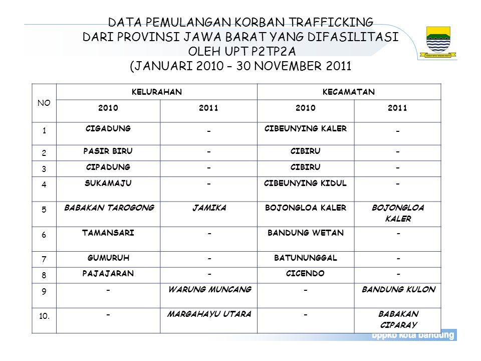 DATA PEMULANGAN KORBAN TRAFFICKING DARI PROVINSI JAWA BARAT YANG DIFASILITASI OLEH UPT P2TP2A (JANUARI 2010 – 30 NOVEMBER 2011