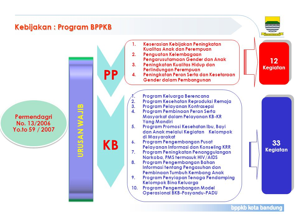 PP KB Kebijakan : Program BPPKB 12 URUSAN WAJIB 33 Permendagri