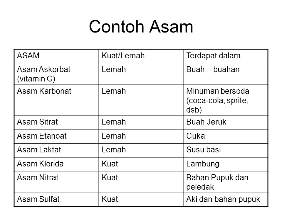 Contoh Asam ASAM Kuat/Lemah Terdapat dalam Asam Askorbat (vitamin C)
