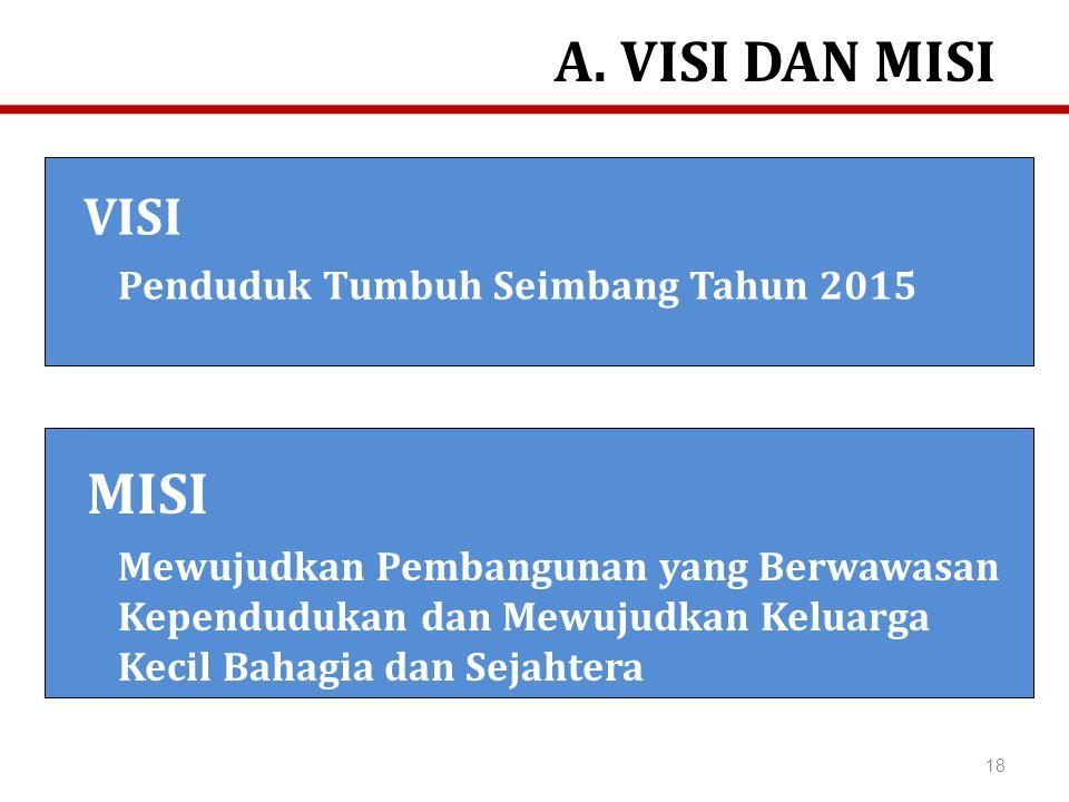 A. VISI DAN MISI MISI VISI Penduduk Tumbuh Seimbang Tahun 2015