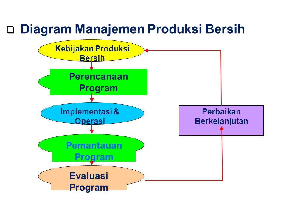 Kebijakan Produksi Bersih Implementasi & Operasi
