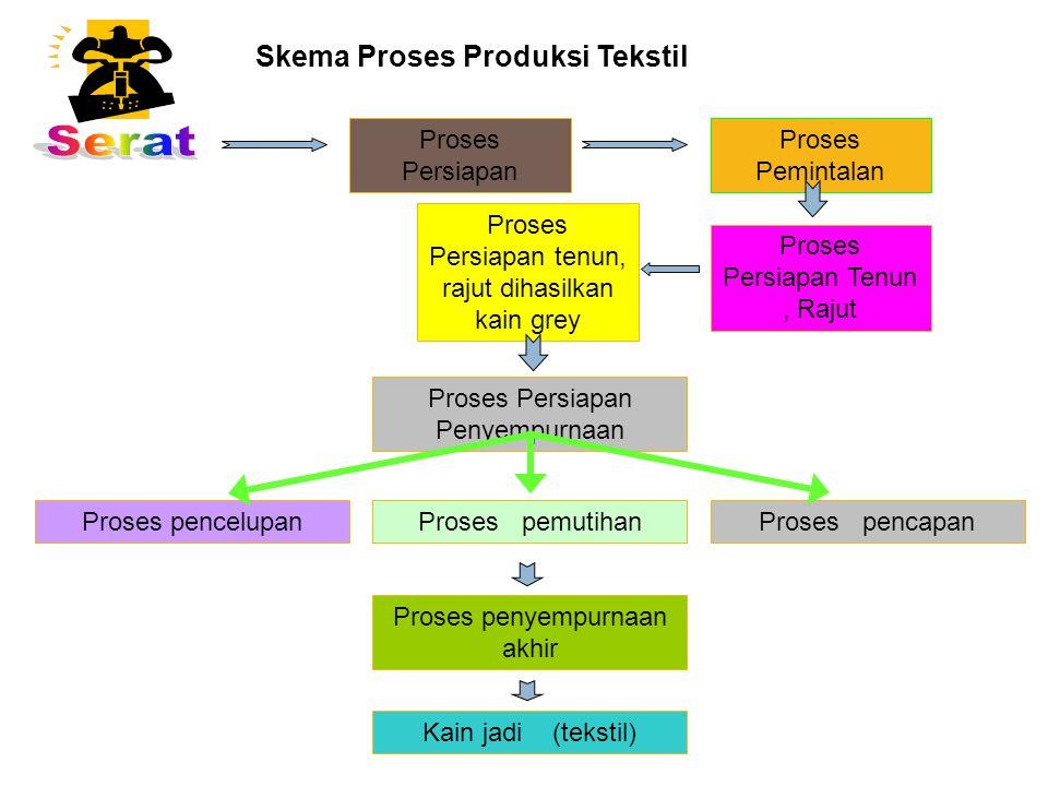 Serat Skema Proses Produksi Tekstil Proses Persiapan Proses Pemintalan