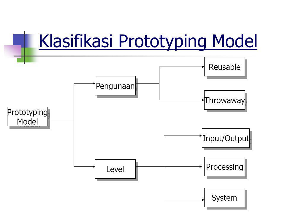 Klasifikasi Prototyping Model