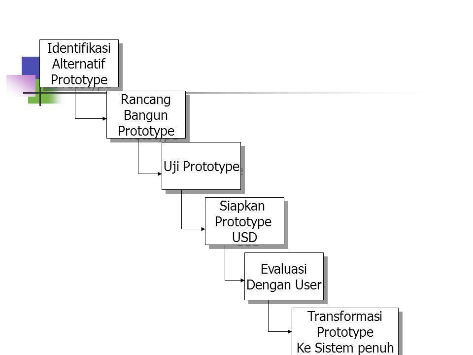 Identifikasi Alternatif. Prototype. Rancang. Bangun. Prototype. Uji Prototype. Siapkan. Prototype.