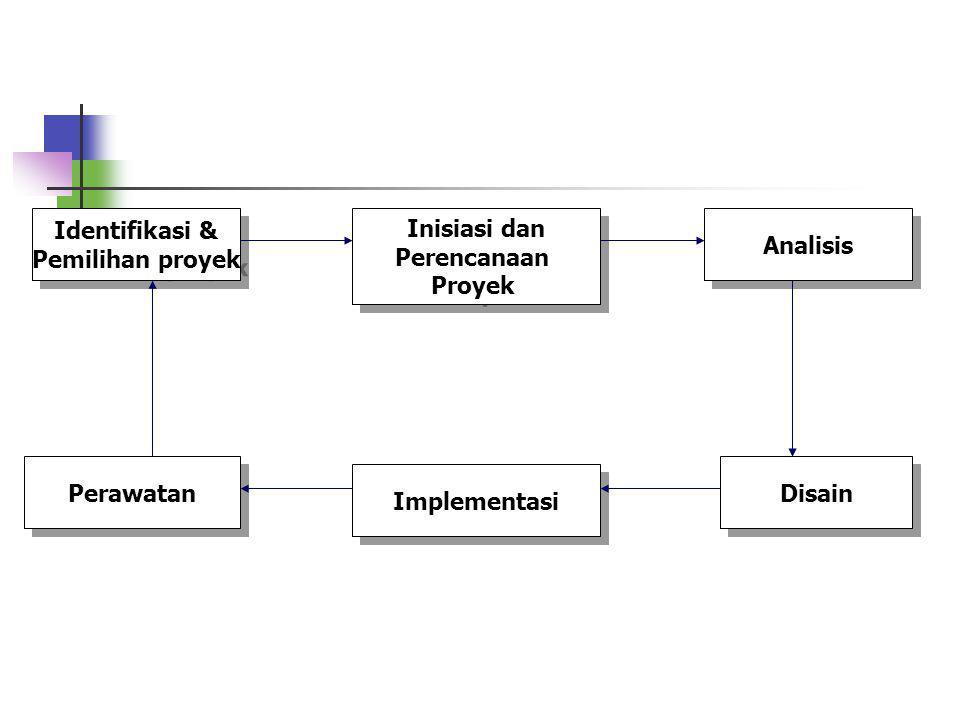 Identifikasi & Pemilihan proyek. Inisiasi dan. Perencanaan. Proyek. Analisis. Perawatan. Disain.